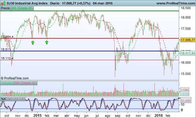 Dow Jones. Bolsa Estados Unidos USA